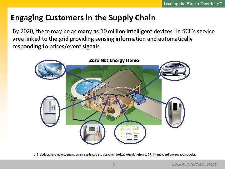 SM Engaging Customers in the Supply Chain By 2020, there may be as many