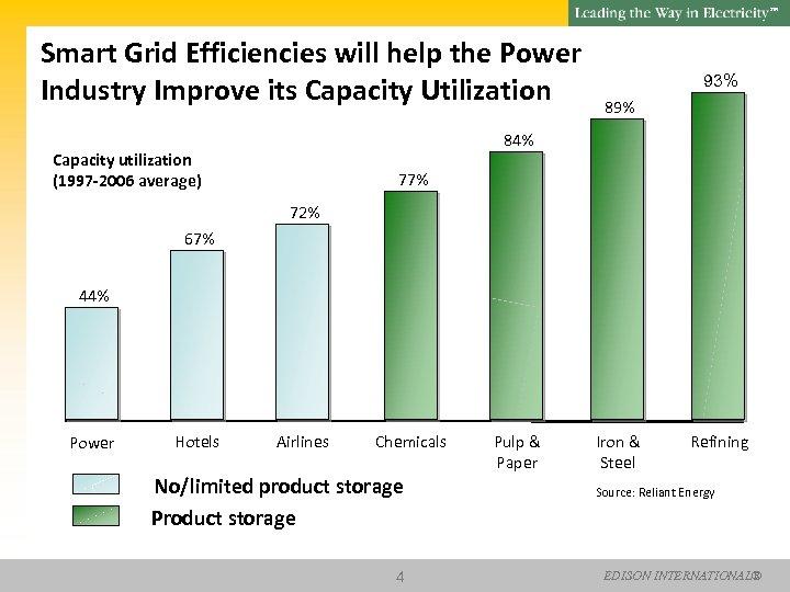 SM Smart Grid Efficiencies will help the Power Industry Improve its Capacity Utilization 93%