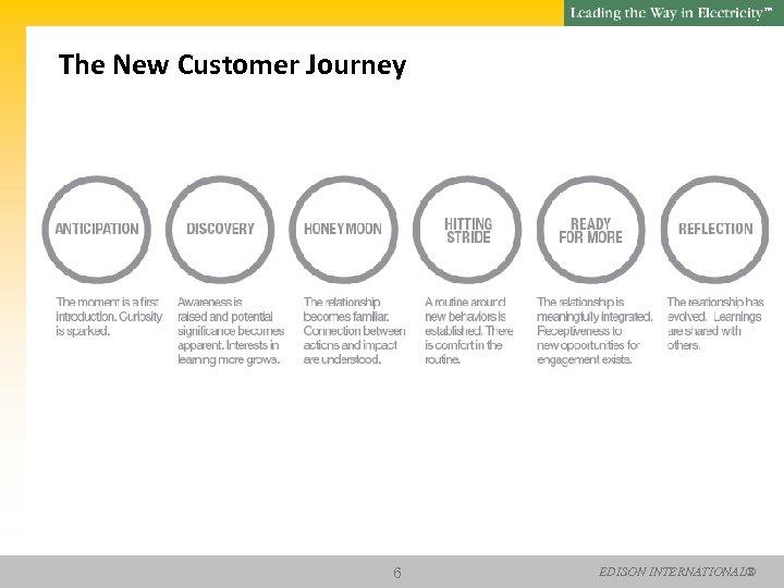 SM The New Customer Journey 6 EDISON INTERNATIONAL®