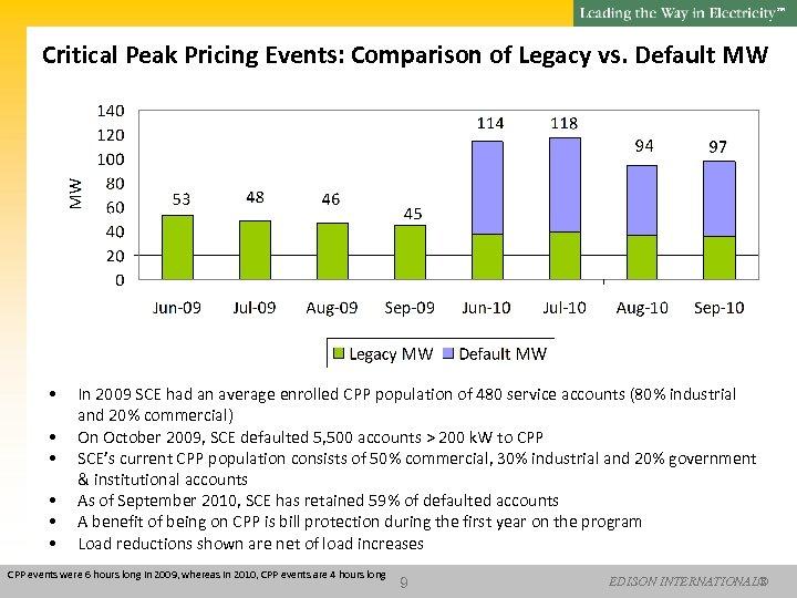 SM Critical Peak Pricing Events: Comparison of Legacy vs. Default MW • • •