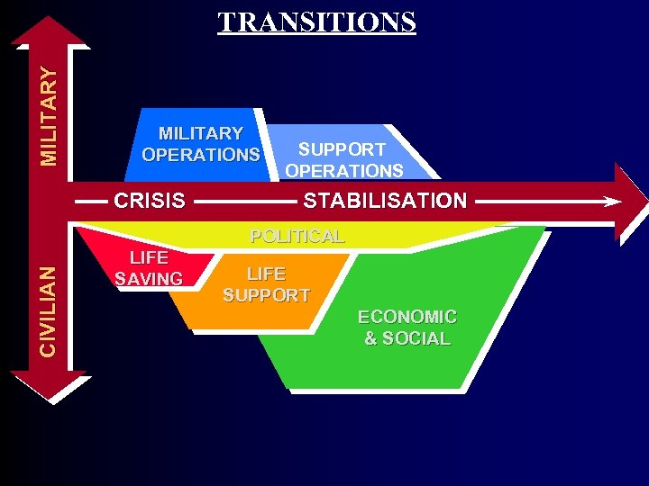 MI L I T A R Y TRANSITIONS MILITARY OPERATIONS CRISIS SUPPORT OPERATIONS STABILISATION