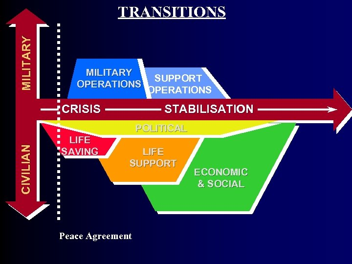 MI L I T A R Y TRANSITIONS MILITARY OPERATIONS SUPPORT OPERATIONS CRISIS STABILISATION