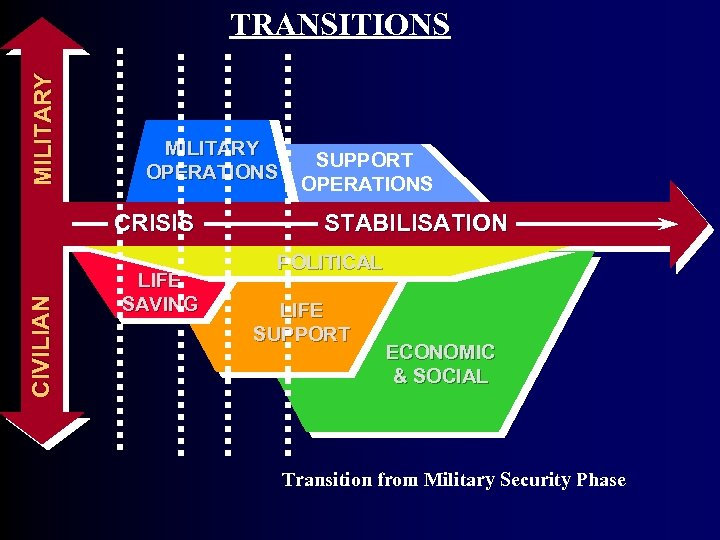 MI L I T A R Y TRANSITIONS MILITARY OPERATIONS SUPPORT OPERATIONS CI V