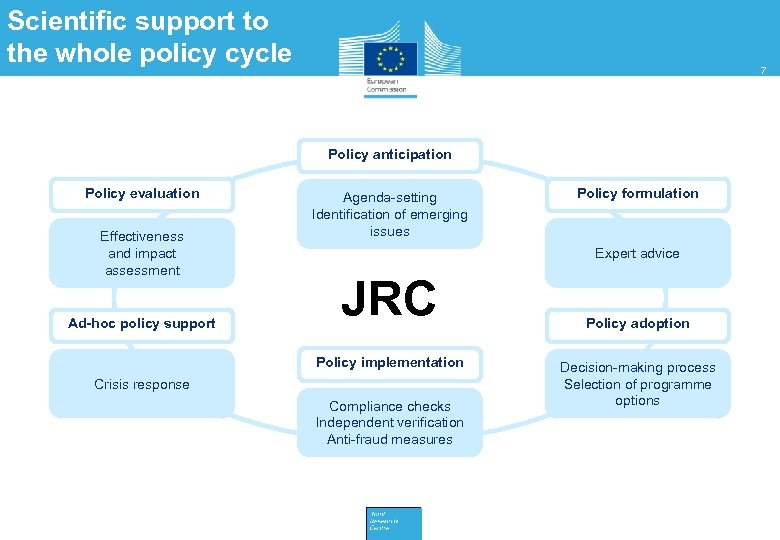 Scientific support to the whole policy cycle 7 Policy anticipation Policy evaluation Effectiveness and