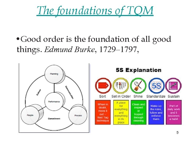 The foundations of TQM • Good order is the foundation of all good things.