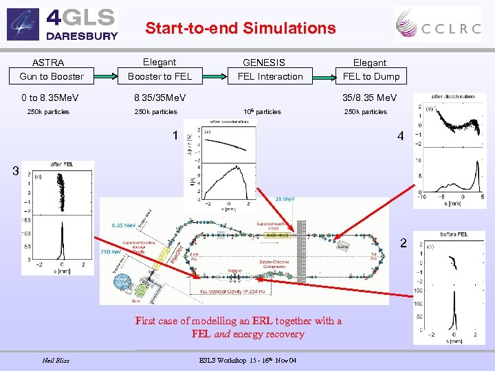 Start-to-end Simulations Elegant ASTRA Gun to Booster to FEL 0 to 8. 35 Me.