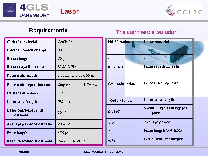 Laser Requirements The commercial solution Cathode material Cs: Ga. As Nd: Vanadate Laser material