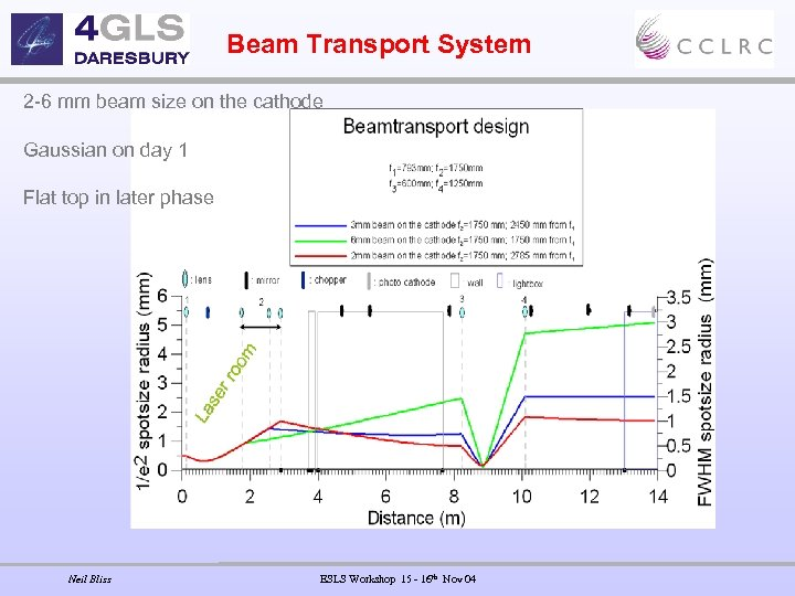 Beam Transport System 2 -6 mm beam size on the cathode Gaussian on day