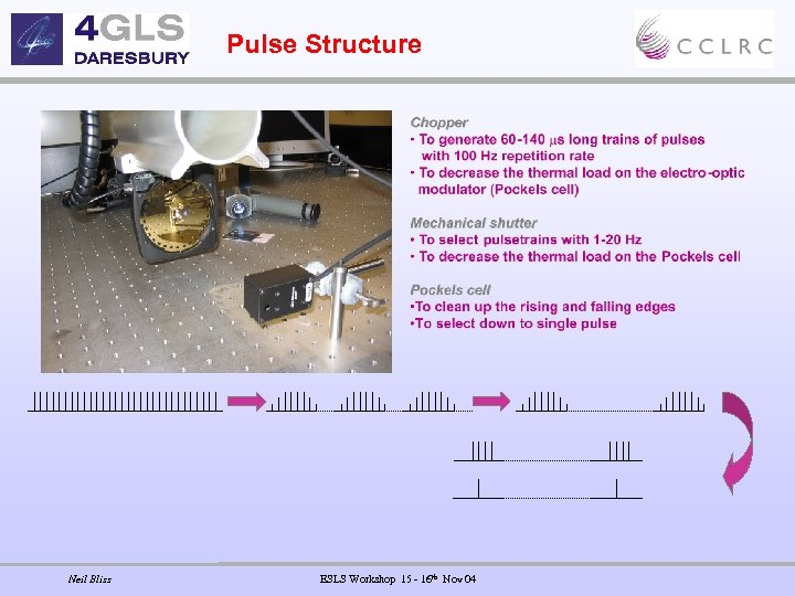 Pulse Structure Neil Bliss ESLS Workshop 15 - 16 th Nov 04