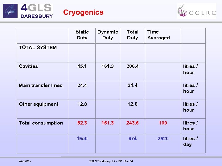 Cryogenics Static Duty Dynamic Duty Total Duty Time Averaged TOTAL SYSTEM Cavities 45. 1