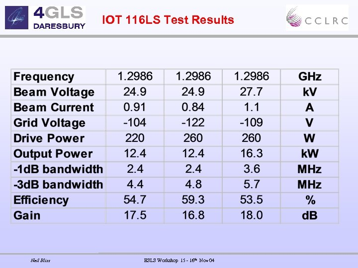 IOT 116 LS Test Results Neil Bliss ESLS Workshop 15 - 16 th Nov