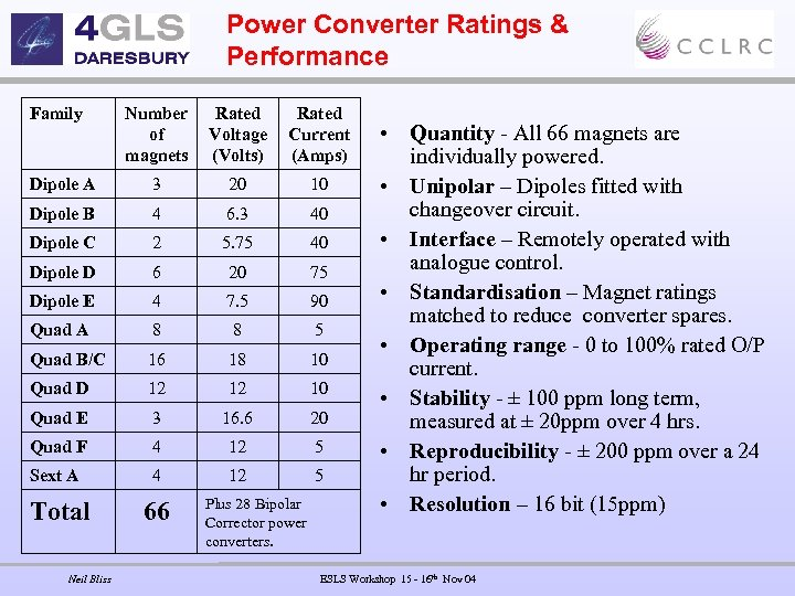Power Converter Ratings & Performance Family Number of magnets Rated Voltage (Volts) Rated Current