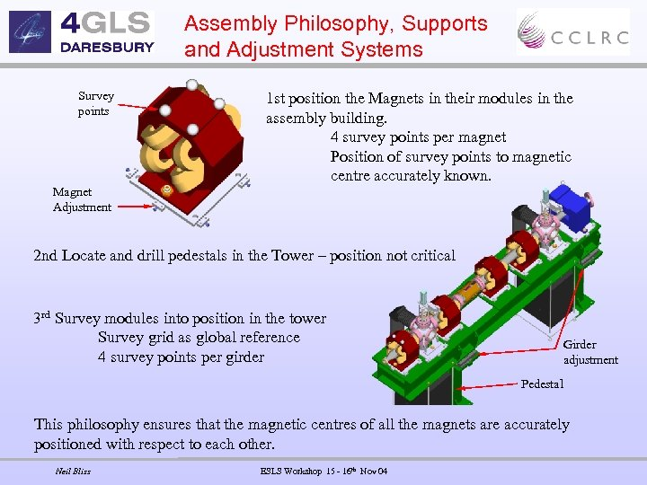 Assembly Philosophy, Supports and Adjustment Systems Survey points 1 st position the Magnets in