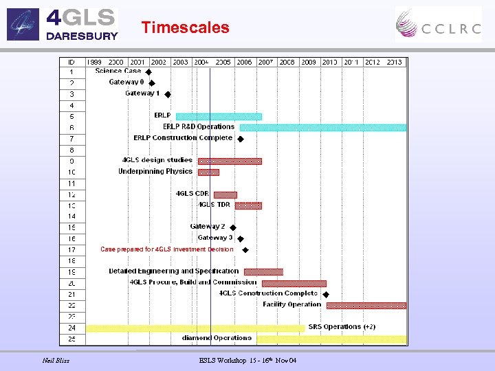 Timescales Case prepared for 4 GLS Investment Decision Neil Bliss ESLS Workshop 15 -