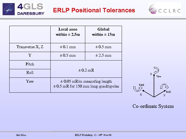 ERLP Positional Tolerances Local zone within ± 2. 5 m Global within ± 15