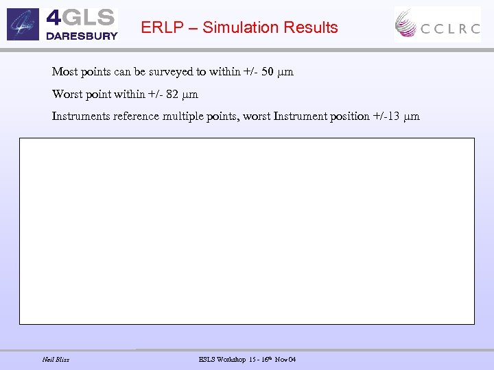 ERLP – Simulation Results Most points can be surveyed to within +/- 50 m