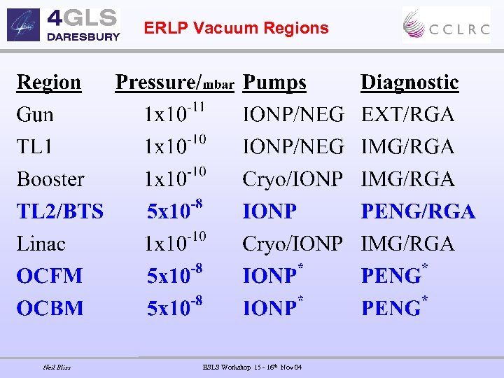 ERLP Vacuum Regions Neil Bliss ESLS Workshop 15 - 16 th Nov 04