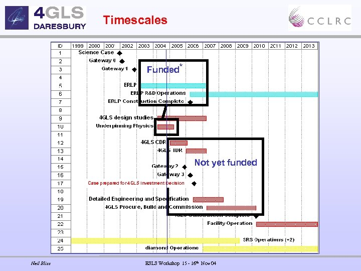 Timescales Funded* Not yet funded Case prepared for 4 GLS Investment Decision Neil Bliss