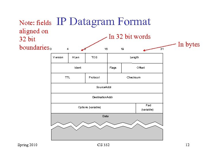 Note: fields aligned on 32 bit boundaries 0 IP Datagram Format In 32 bit