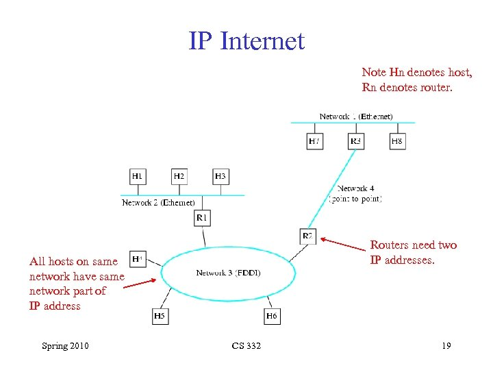 IP Internet Note Hn denotes host, Rn denotes router. Routers need two IP addresses.