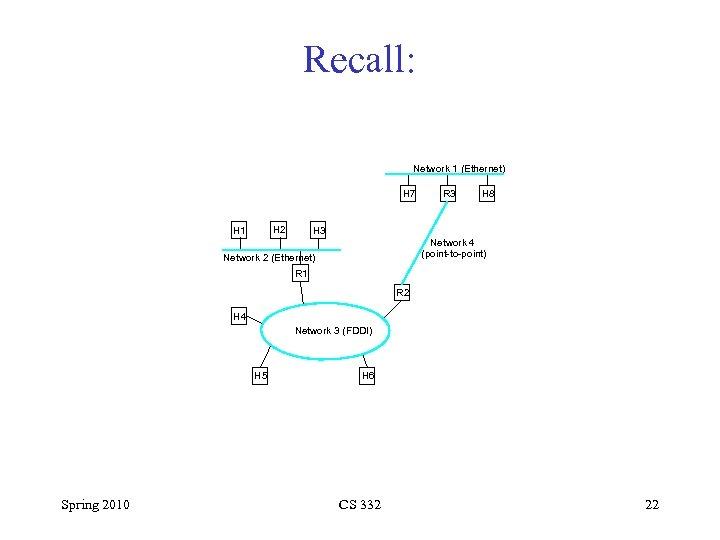 Recall: Network 1 (Ethernet) H 7 H 2 H 1 R 3 H 8