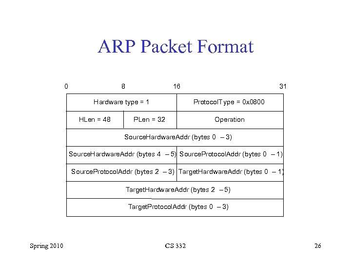 ARP Packet Format 0 8 16 Hardware type = 1 HLen = 48 31