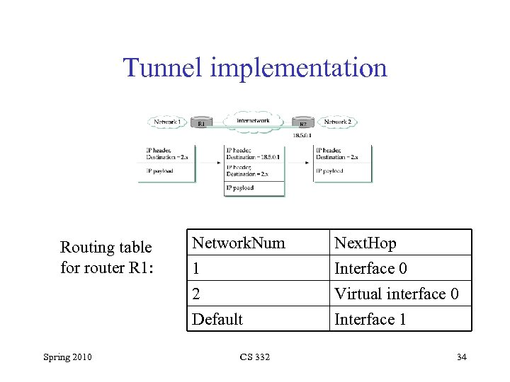Tunnel implementation Routing table for router R 1: Spring 2010 Network. Num 1 2