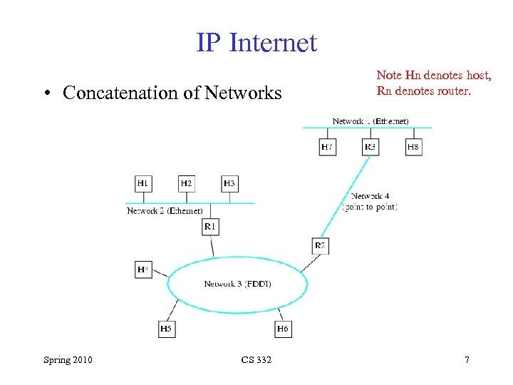 IP Internet • Concatenation of Networks Spring 2010 CS 332 Note Hn denotes host,