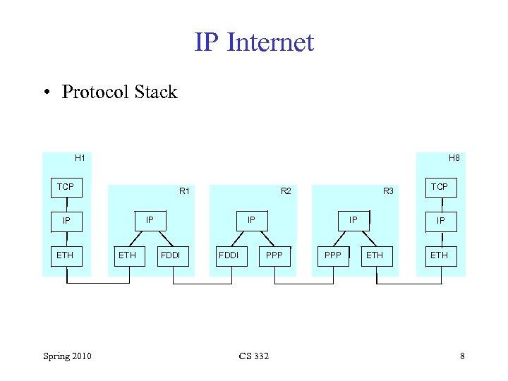 IP Internet • Protocol Stack H 1 H 8 TCP R 1 IP IP