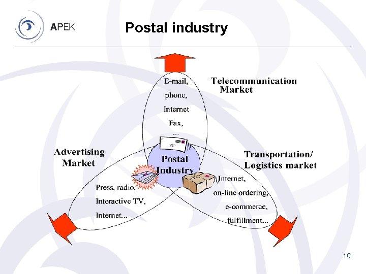 Postal industry 10