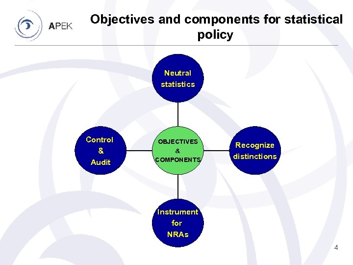 Objectives and components for statistical policy Neutral statistics Control & Audit OBJECTIVES & COMPONENTS