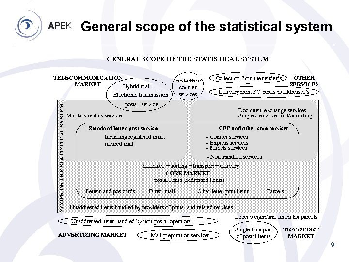 General scope of the statistical system GENERAL SCOPE OF THE STATISTICAL SYSTEM TELECOMMUNICATION MARKET