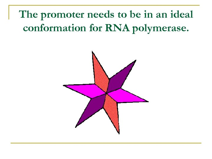 The promoter needs to be in an ideal conformation for RNA polymerase.