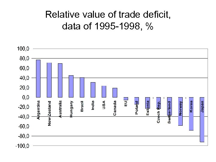 Relative value of trade deficit, data of 1995 -1998, %
