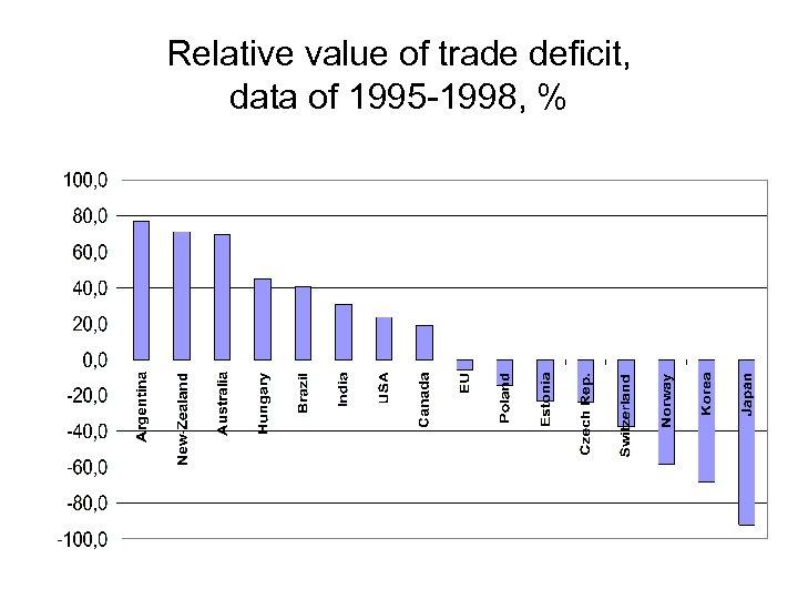 Relative value of trade deficit, data of 1995 -1998, %