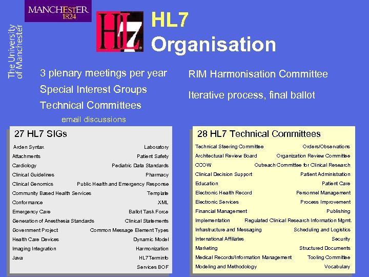 HL 7 Organisation 3 plenary meetings per year Special Interest Groups RIM Harmonisation Committee