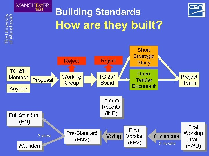 Building Standards How are they built? Reject TC 251 Member Proposal Anyone Reject Working