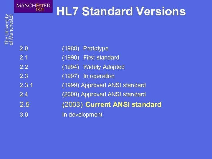 HL 7 Standard Versions 2. 0 (1988) Prototype 2. 1 (1990) First standard 2.