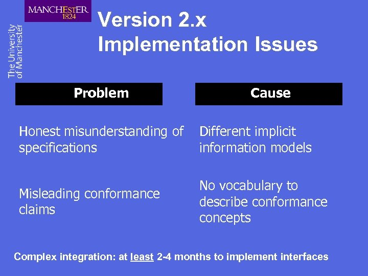 Version 2. x Implementation Issues Problem Cause Honest misunderstanding of specifications Different implicit information