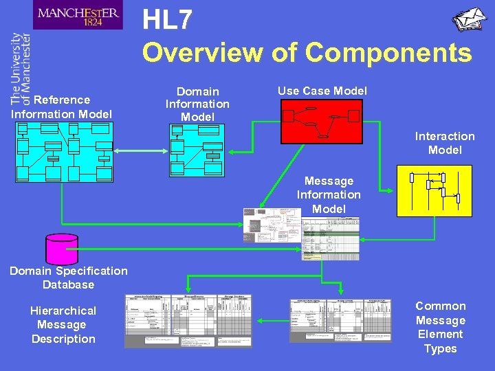 HL 7 Overview of Components Reference Information Model Domain Information Model Use Case Model