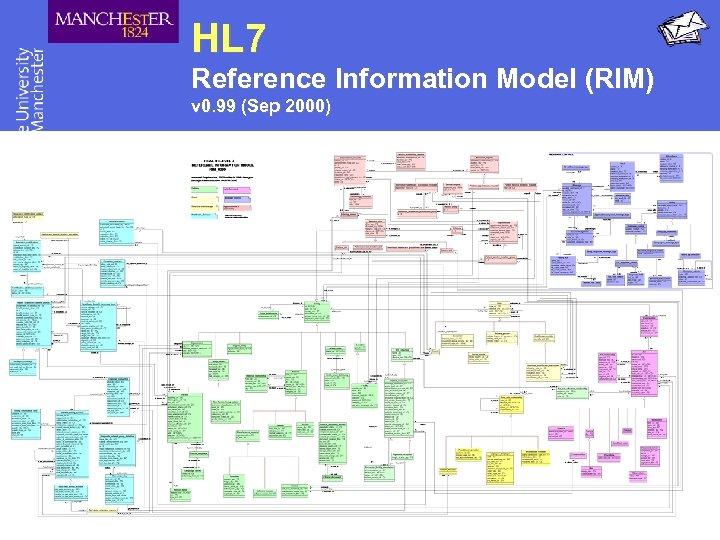 HL 7 Reference Information Model (RIM) v 0. 99 (Sep 2000)