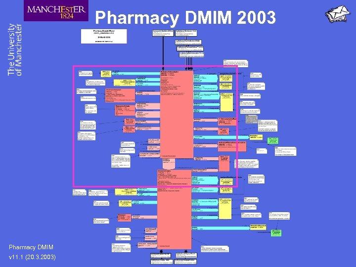 Pharmacy DMIM 2003 Pharmacy DMIM v 11. 1 (20. 3. 2003)