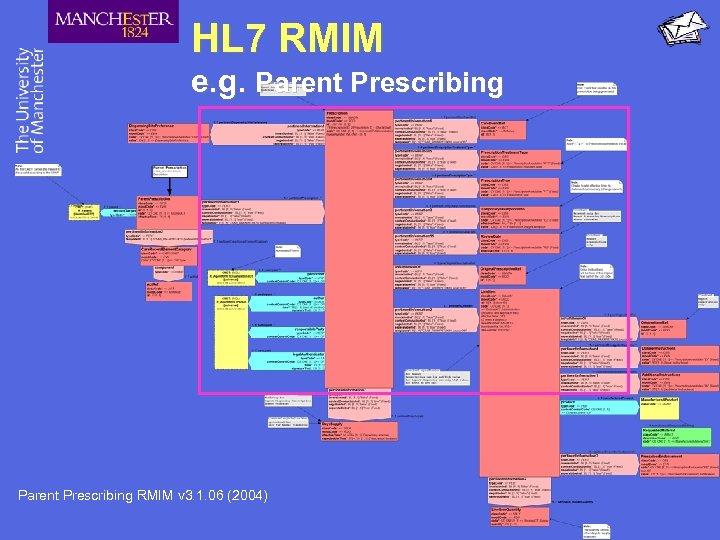 HL 7 RMIM e. g. Parent Prescribing RMIM v 3. 1. 06 (2004)