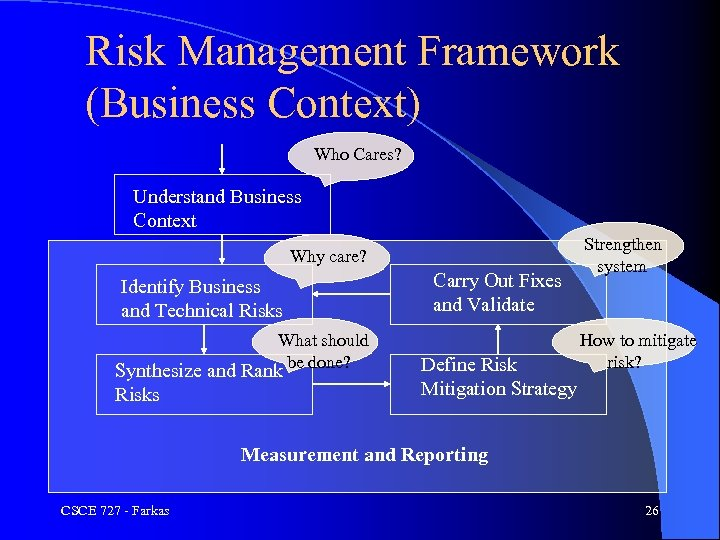 Risk Management Framework (Business Context) Who Cares? Understand Business Context Why care? Identify Business