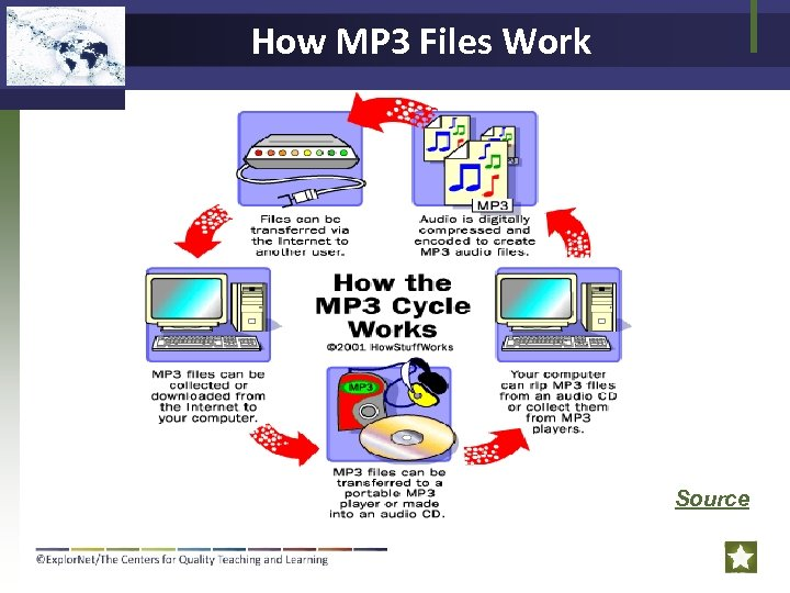 How MP 3 Files Work Source