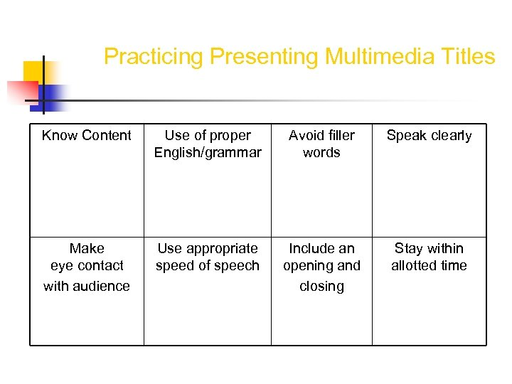 Practicing Presenting Multimedia Titles Know Content Use of proper English/grammar Avoid filler words Speak