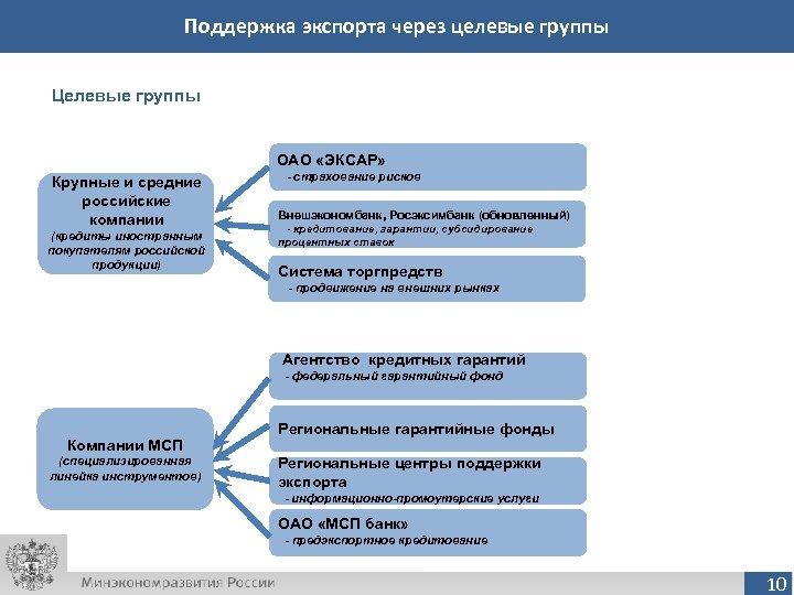 Поддержка экспорта через целевые группы Целевые группы ОАО «ЭКСАР» Крупные и средние российские компании