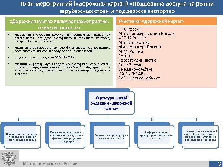 План мероприятий ( «дорожная карта» ) «Поддержка доступа на рынки зарубежных стран и поддержка