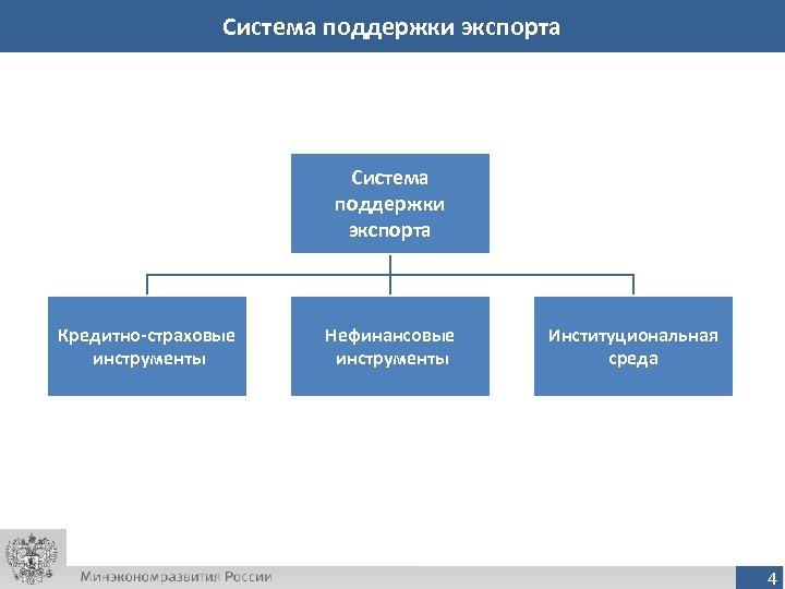 Система поддержки экспорта Кредитно-страховые инструменты Нефинансовые инструменты Институциональная среда 4