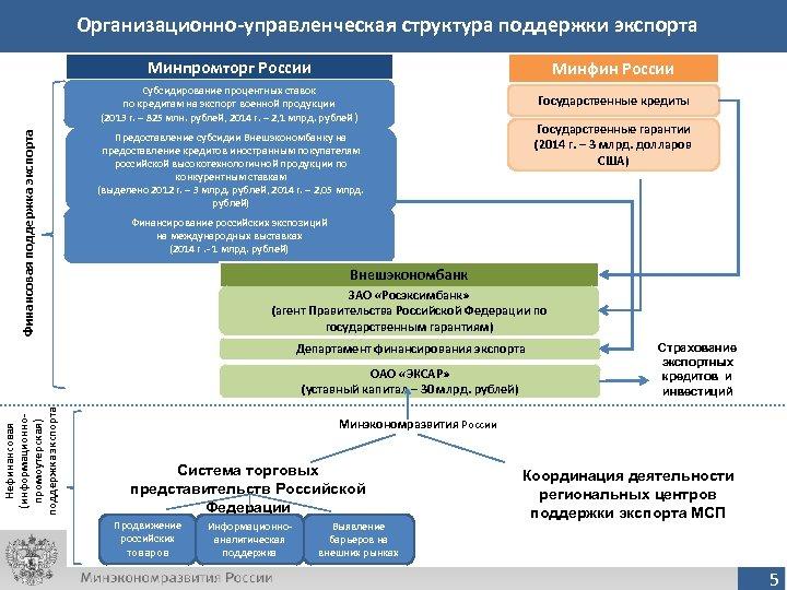 Организационно-управленческая структура поддержки экспорта Минфин России Субсидирование процентных ставок по кредитам на экспорт военной